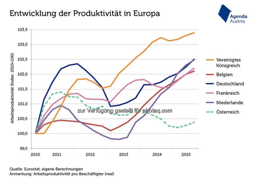 """Grafik des Tages """"Produktivität in Österreich bescheiden"""" : Österreich schneidet mit seiner Produktivität pro Beschäftigtem im europäischen Vergleich schlecht ab : Der Boom an Teilzeitjobs ist eine Ursache, kann die Entwicklung aber nur zum Teil erklären : Fotocredit: Agenda Austria, http://www.agenda-austria.at, © Aussender (05.02.2016)"""