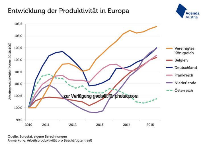 """Grafik des Tages """"Produktivität in Österreich bescheiden"""" : Österreich schneidet mit seiner Produktivität pro Beschäftigtem im europäischen Vergleich schlecht ab : Der Boom an Teilzeitjobs ist eine Ursache, kann die Entwicklung aber nur zum Teil erklären : Fotocredit: Agenda Austria, http://www.agenda-austria.at"""