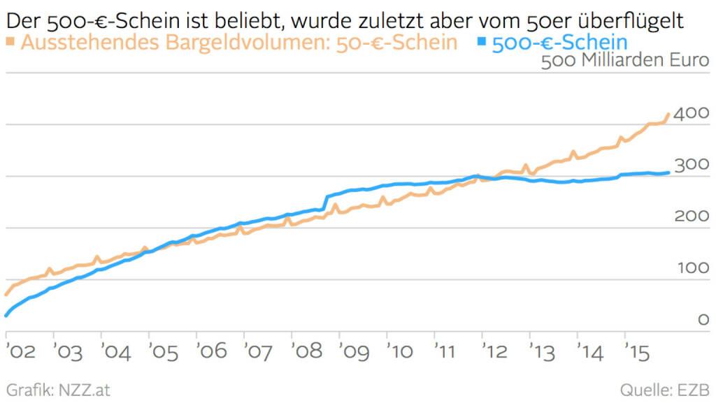 Ausstehendes Bargeldvolumen 50-Euro-Schein vs. 500-Euro-Schein (Grafik von http://www.nzz.at )  (09.02.2016)