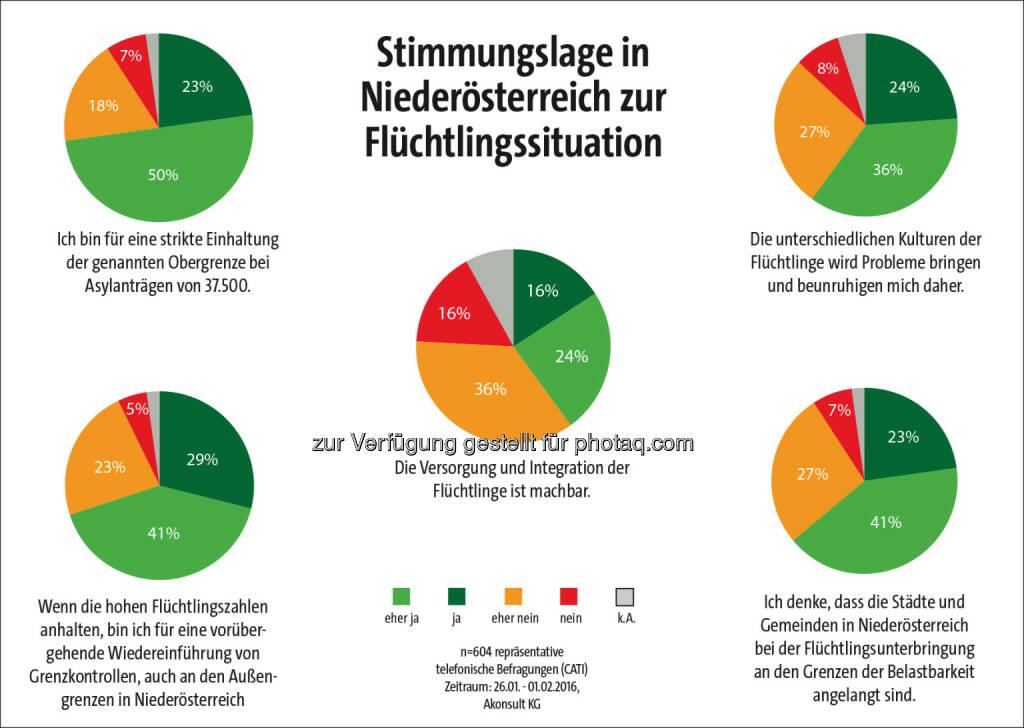 Ergebnisse der Umfrage von Akonsult im Auftrag der Bezirksblätter Niederösterreich : 70 Prozent der Niederösterreicher wollen Grenzen dicht machen : Fotocredit: BB NOE /Kitting, © Aussender (10.02.2016)