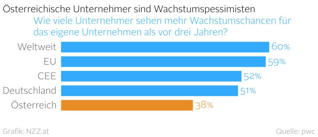 Österreichs Unternehmer sind Wachstumspessimisten (Grafik von http://www.nzz.at )  (10.02.2016)