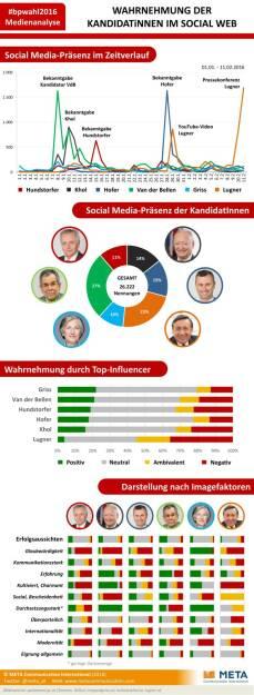 Social Media Analyse zur Österreichischen Bundespräsidentschaftswahl : Van der Bellen am stärksten präsent, Griss verfügt über höchste Glaubwürdigkeit: Fotocredit: META Communication International/Freissler, © Aussender (12.02.2016)