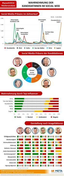 Social Media Analyse zur Österreichischen Bundespräsidentschaftswahl : Van der Bellen am stärksten präsent, Griss verfügt über höchste Glaubwürdigkeit: Fotocredit: META Communication International/Freissler