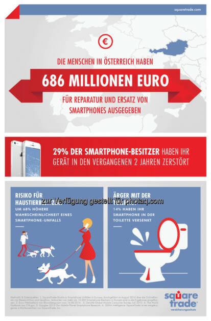 SquareTrade Studie zu Smartphone-Unfällen : Österreicher gaben 686 Millionen Euro für Handy-Reparaturen aus. Drei startet neue Kooperation für Sofort-Schutz : Fotocredit: SquareTrade, © Aussender (15.02.2016)