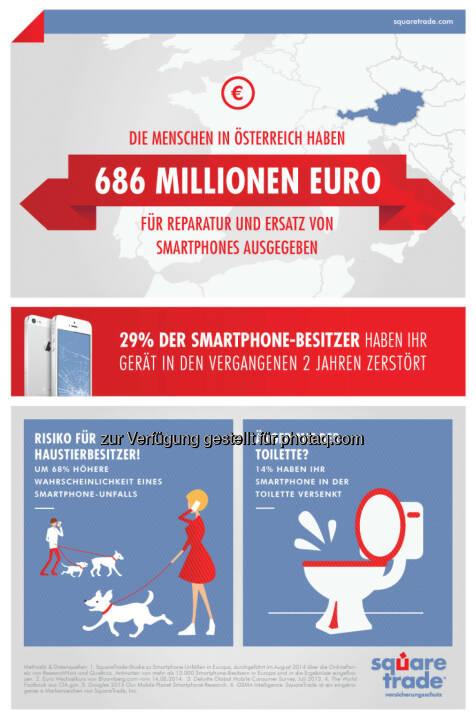 SquareTrade Studie zu Smartphone-Unfällen : Österreicher gaben 686 Millionen Euro für Handy-Reparaturen aus. Drei startet neue Kooperation für Sofort-Schutz : Fotocredit: SquareTrade