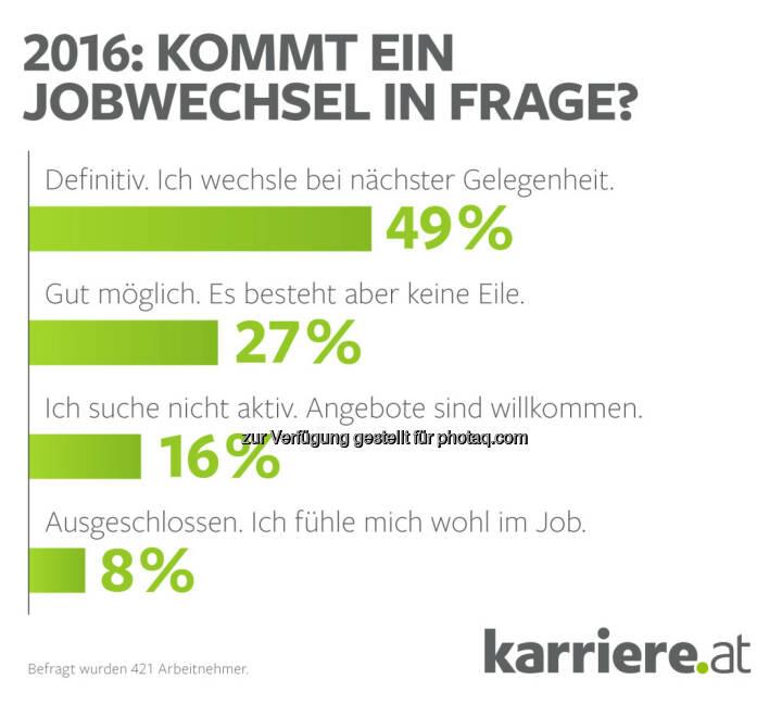 Grafik: Kommt ein Jobwechsel in Frage? : karriere.at Umfrage : 2016 – Jahr der Jobwechsel? Mehrheit der Arbeitnehmer ist offen für Neues : Fotocredit: karriere.at/Ecker