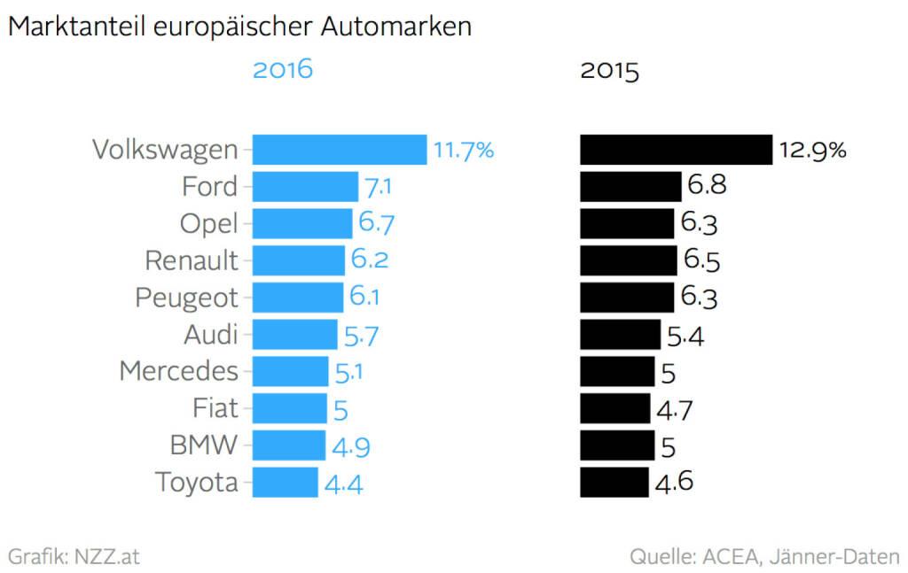 VW verliert Marktanteile (Grafik von http://www.nzz.at )  (16.02.2016)