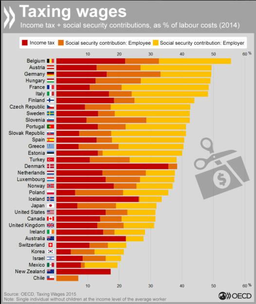 Unterschied zwischen Lohnkosten für den Arbeitgeber und dem Nettolohn: Belgien, Österreich und Deutschland sind bei den Abgaben Spitzenreiter. Mehr Daten zum Thema: www.compareyourcountry.org/taxing-wages?lg=de, © OECD (17.02.2016)