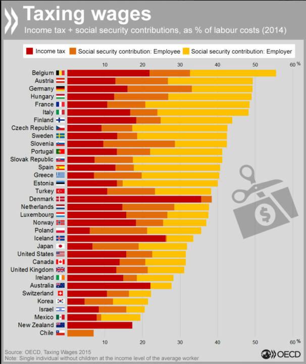 Unterschied zwischen Lohnkosten für den Arbeitgeber und dem Nettolohn: Belgien, Österreich und Deutschland sind bei den Abgaben Spitzenreiter. Mehr Daten zum Thema: www.compareyourcountry.org/taxing-wages?lg=de