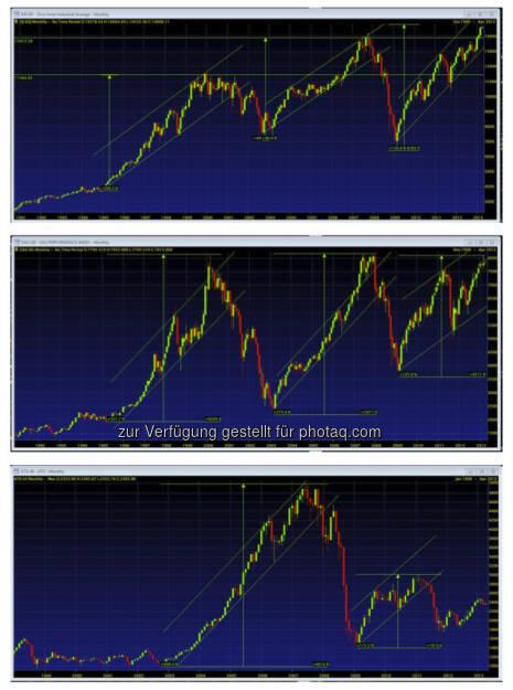 Charts: Dow– genial, DAX – passt, ATX – wozu? (by Vanilla Capital) (05.04.2013)