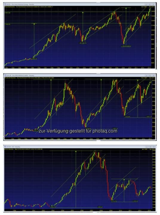 Charts: Dow– genial, DAX – passt, ATX – wozu? (by Vanilla Capital)