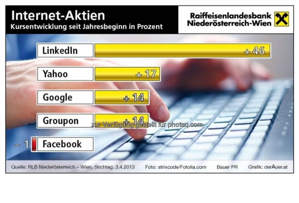 Internet-Aktien - Kursentwicklung 2013 ytd - LinkedIn, Yahoo, Google, Groupon, Facebook (c) derAuer Grafik Buch Web (05.04.2013)
