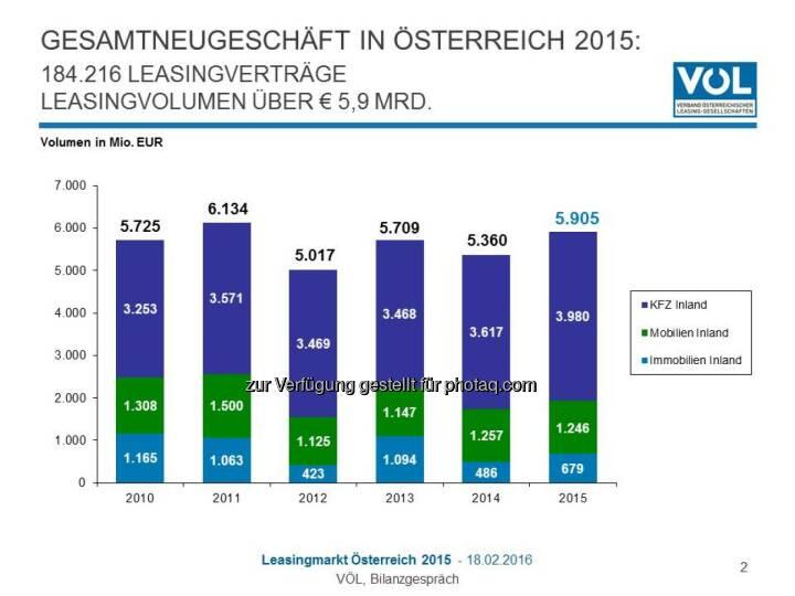 """Grafik """"Gesamtneugeschäft in Österreich 2015"""" : Österreichischer Leasing-Markt legt 2015 um zehn Prozent zu : Fotocredit: Verband Österreichischer Leasing-Gesellschaften"""