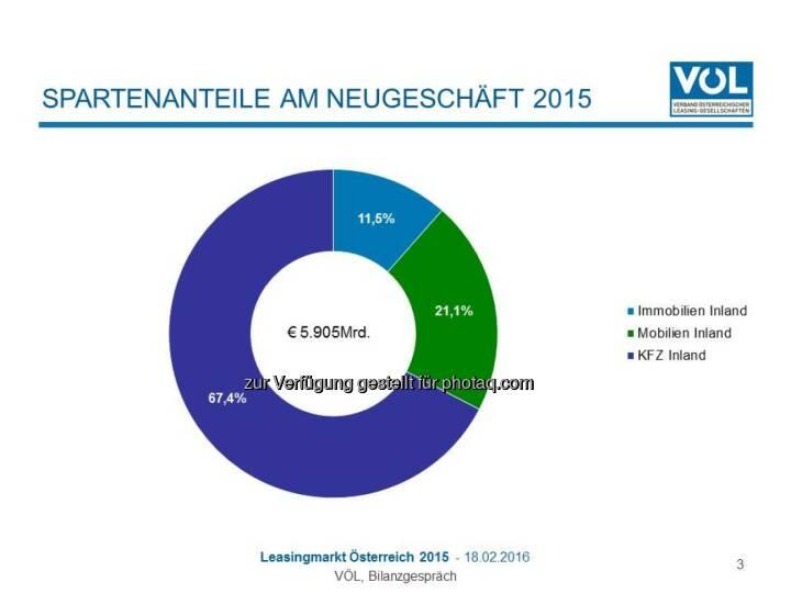 """Grafik """"Spartenanteile am Neugeschäft 2015"""" : Immobilien-Leasing mit größtem Zuwachs : Mobilien-Leasing stagniert auf hohem Niveau : Fotocredit: Verband Österreichischer Leasing-Gesellschaften"""