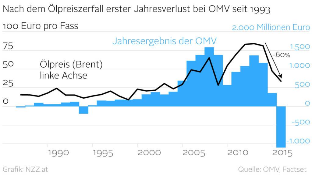 Gewinnentwicklung der OMV (Grafik von http://www.nzz.at )  (18.02.2016)
