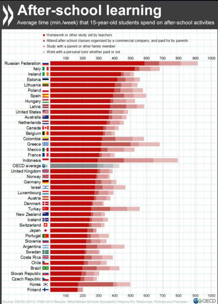 In welchen Ländern wenden 15-Jährige die meiste Zeit für Hausaufgaben auf? http://bit.ly/1PQzlNx, © OECD (18.02.2016)