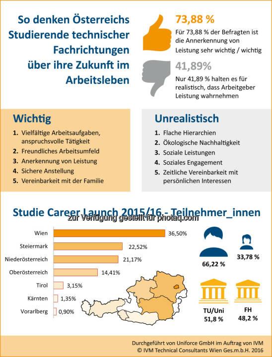 IVM Career Launch Studie 2016 : Das zieht Studierende technischer Fachrichtungen an : Fotocredit: IVM Technical Consultants Ges.m.b.H.