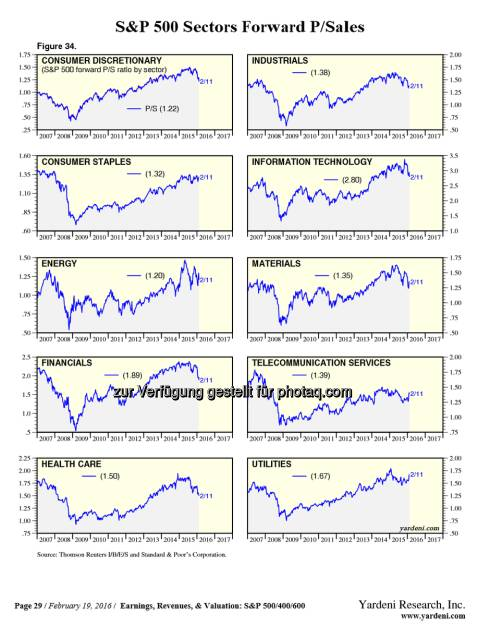 The valuations of each sector. Based on Price-to-Sales.  Great share via: https://t.co/j9C2qTVc87  $SPY $AAPL $CELG http://twitter.com/StockTwits/status/701468108834230272/photo/1  Source: http://twitter.com/StockTwits, © Aussender (22.02.2016)