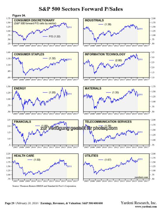 The valuations of each sector. Based on Price-to-Sales.  Great share via: https://t.co/j9C2qTVc87  $SPY $AAPL $CELG http://twitter.com/StockTwits/status/701468108834230272/photo/1  Source: http://twitter.com/StockTwits