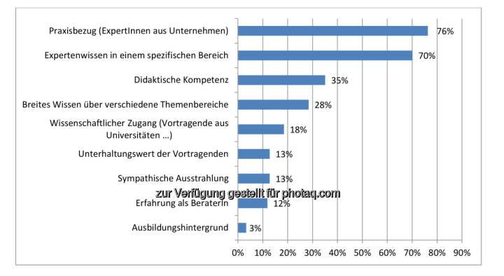 Ergebnis des IIR Weiterbildungsindexes (WEBI) 2016 : Das ist Seminar- und Konferenzteilnehmern bei Vortragenden wichtig : Fotocredit: IIR GmbH