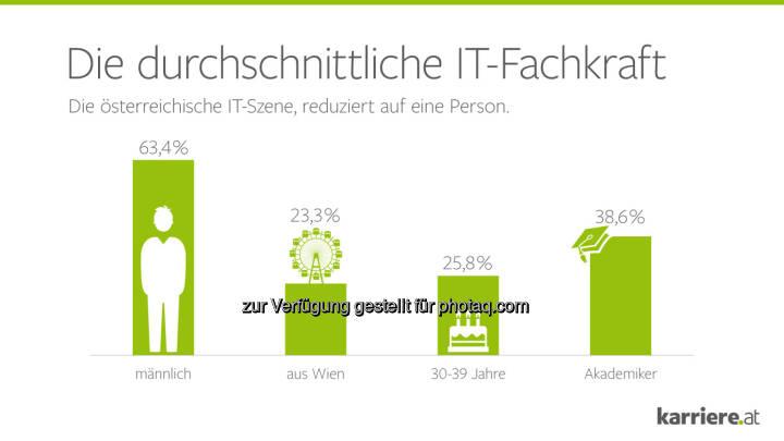 Die durchschnittliche IT Fachkraft : Quelle: IT Recruiting Report 2016 : Was Developer wirklich wollen : Wie ticken Österreichs begehrteste Fachkräfte? Wo können Recruiter ansetzen? : Fotocredit: karriere.at/Ecker