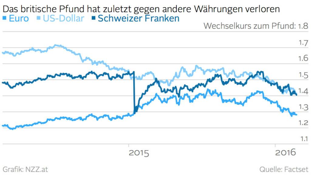 GBP vs. EUR vs. USD vs. CHF (Grafik von http://www.nzz.at )  (25.02.2016)