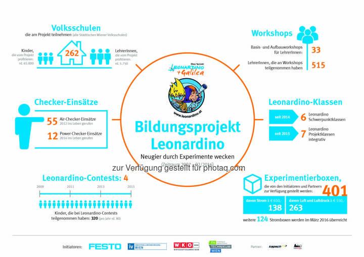 Grafik Bildungsprojekt Leonardino: Kennzahlen von Projektstart 2007 bis heute : Fotocredit: Leonardino