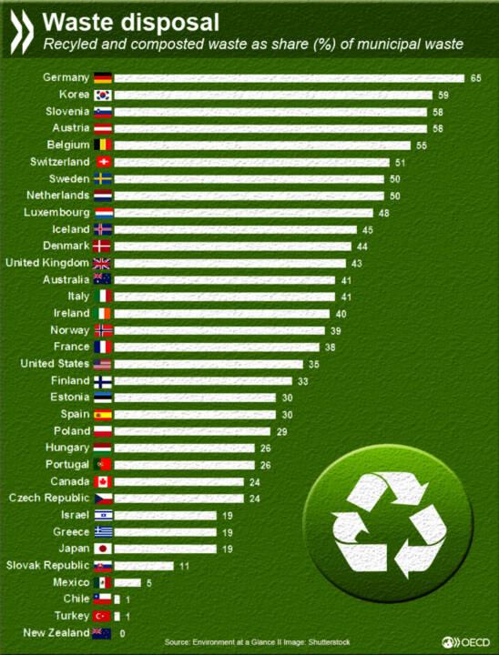 Während in Deutschland 65% der Siedlungsabfälle wiederverwertet werden, landet in Neuseeland alles auf der Mülldeponie. Mehr Informationen über z.B. Verbrennung mit Energierückgewinnung auf: http://bit.ly/1T0aSLw
