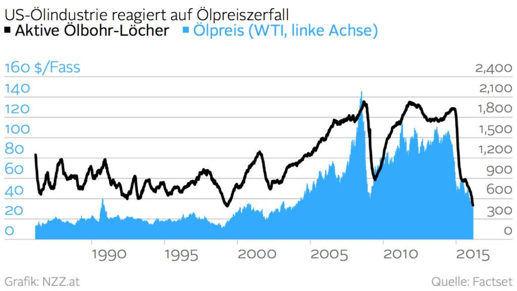 Die US-Ölindustrie ist schwer von dem Zerfall des Ölpreises getroffen worden. Die Anzahl der aktiven Ölbohr-Löcher ist auf den niedrigsten Stand seit 75 Jahren gefallen (Grafik von http://www.nzz.at) (27.02.2016)