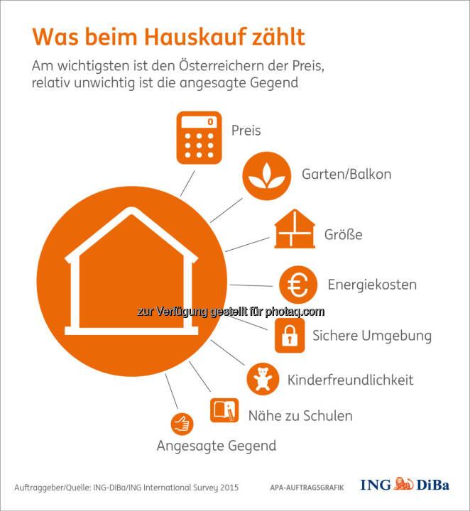 """Grafik """"Was beim Hausbau zählt"""" : Die Begehrlichkeit von Immobilieneigentum in Österreich ist ungebrochen : Nicht zuletzt, weil ganze 78% der Österreicher deutliche finanzielle Vorteile gegenüber der Miete sehen : Und auch die erwarteten Wertsteigerungen werden ihres dazu beitragen, rechnen hierzulande doch 69% mit künftig noch höheren Hauspreisen in ihrer Gegend : Fotocredit: ING-DiBa/ING International Survey 2015"""