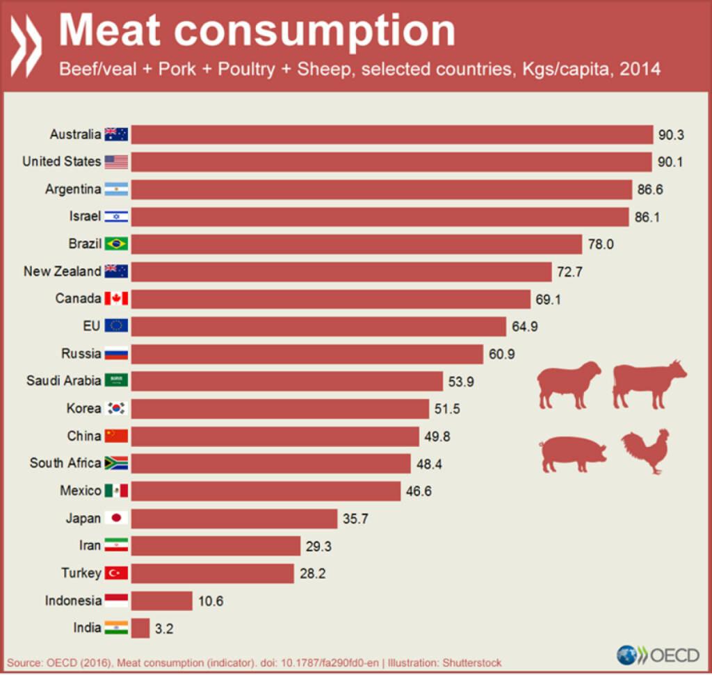 Fleischkonsum in ausgewählten Ländern. Mehr Details unter http://data.oecd.org/agroutput/meat-consumption.htm, © OECD (01.03.2016)