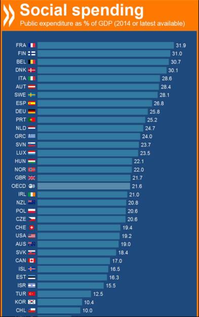 Sozialausgaben im Verhältnis zum Bruttoinlandsprodukt: Österreich (28,4%) und Deutschland (25,8%) in OECD-Top 10, Schweiz (19,4%) unter dem Durschnitt. http://bit.ly/1SejZqf, © OECD (01.03.2016)