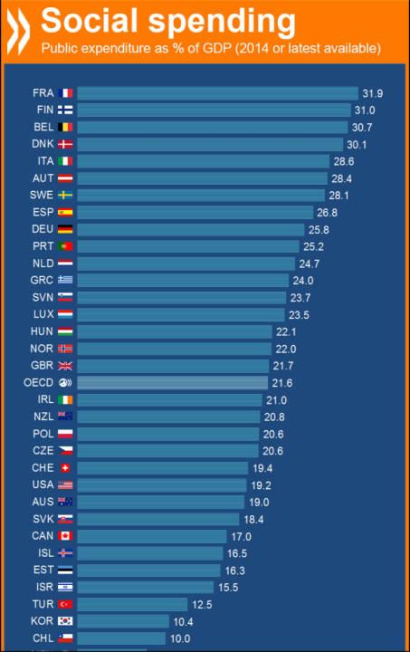 Sozialausgaben im Verhältnis zum Bruttoinlandsprodukt: Österreich (28,4%) und Deutschland (25,8%) in OECD-Top 10, Schweiz (19,4%) unter dem Durschnitt. http://bit.ly/1SejZqf