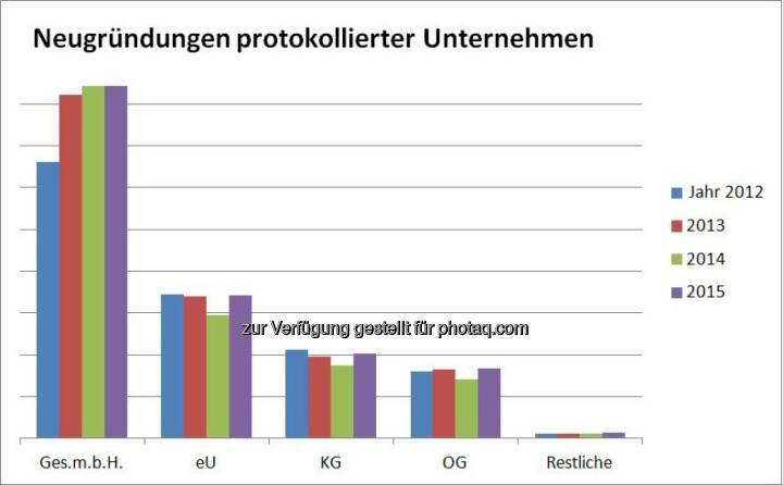 """Grafik """"Neugründungen protokollierter Unternehmen"""" : Fotocredit: Bisnode D&B Austria"""