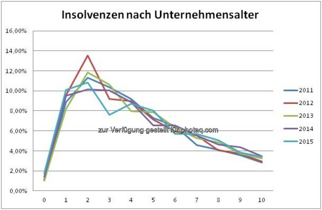 """Grafik """"Insolvenzen nach Unternehmensalter"""" : Fotocredit: Bisnode D&B Austria, © Aussender (03.03.2016)"""