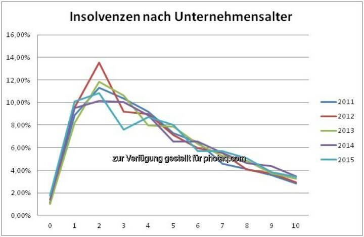 """Grafik """"Insolvenzen nach Unternehmensalter"""" : Fotocredit: Bisnode D&B Austria"""