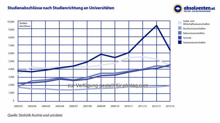 """Grafik """"Studienabschlüsse nach Studienrichtungen an Universitäten"""" : Studium Wirtschaft schwächelt : Fotocredit: absolventen.at basierend auf Zahlen von uni:data, statistik austria"""