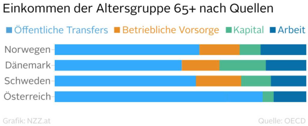 Einkommen der Altersgruppe 65+ nach Quellen (Grafik von http://www.nzz.at) (04.03.2016)