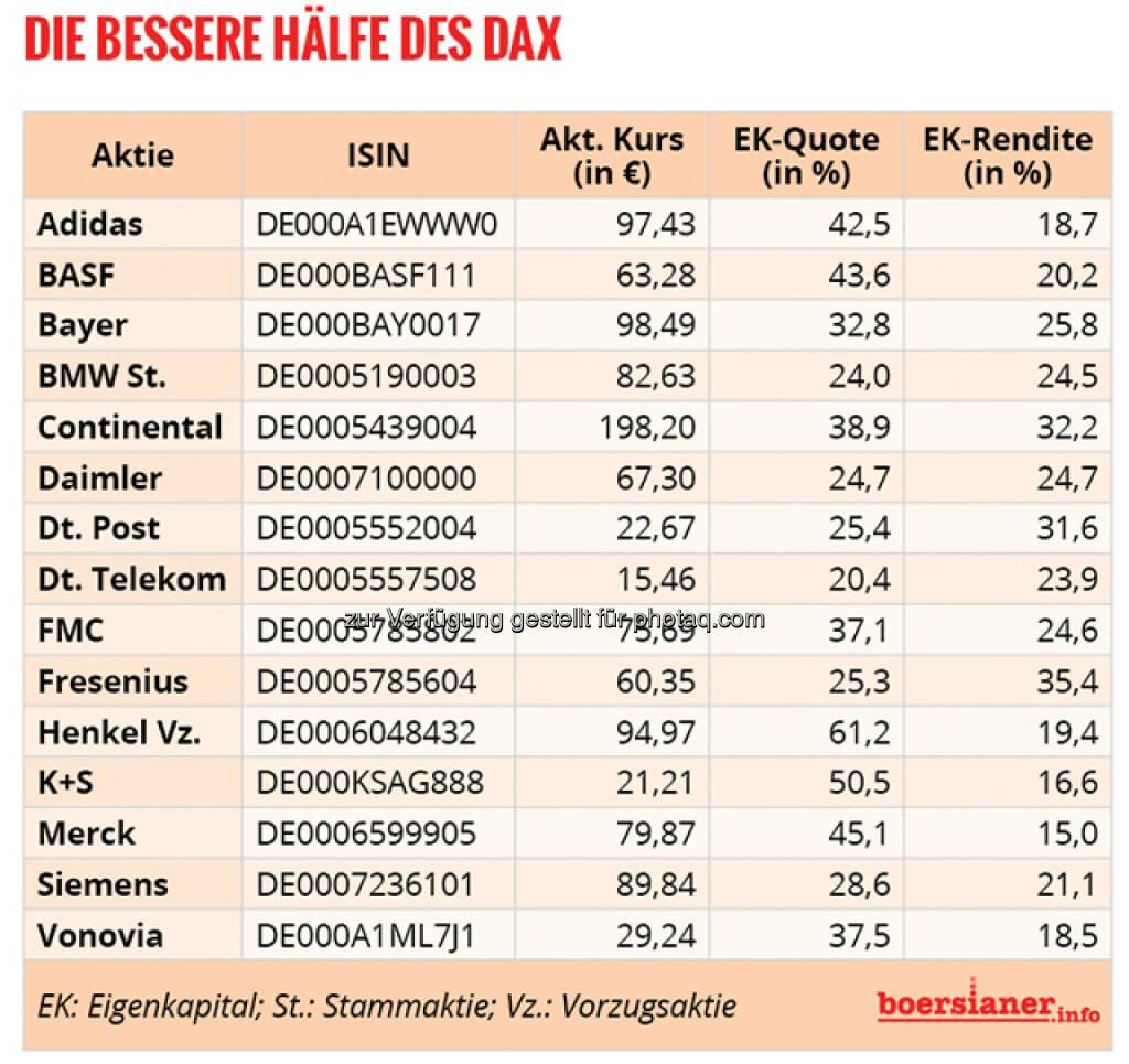 Die bessere Hälfte des DAX nach EK-Quote und EK-Rendite © boersianer.info, © Aussender (06.03.2016)