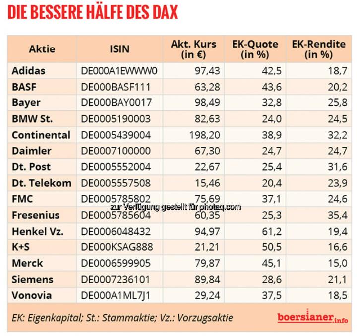 Die bessere Hälfte des DAX nach EK-Quote und EK-Rendite © boersianer.info
