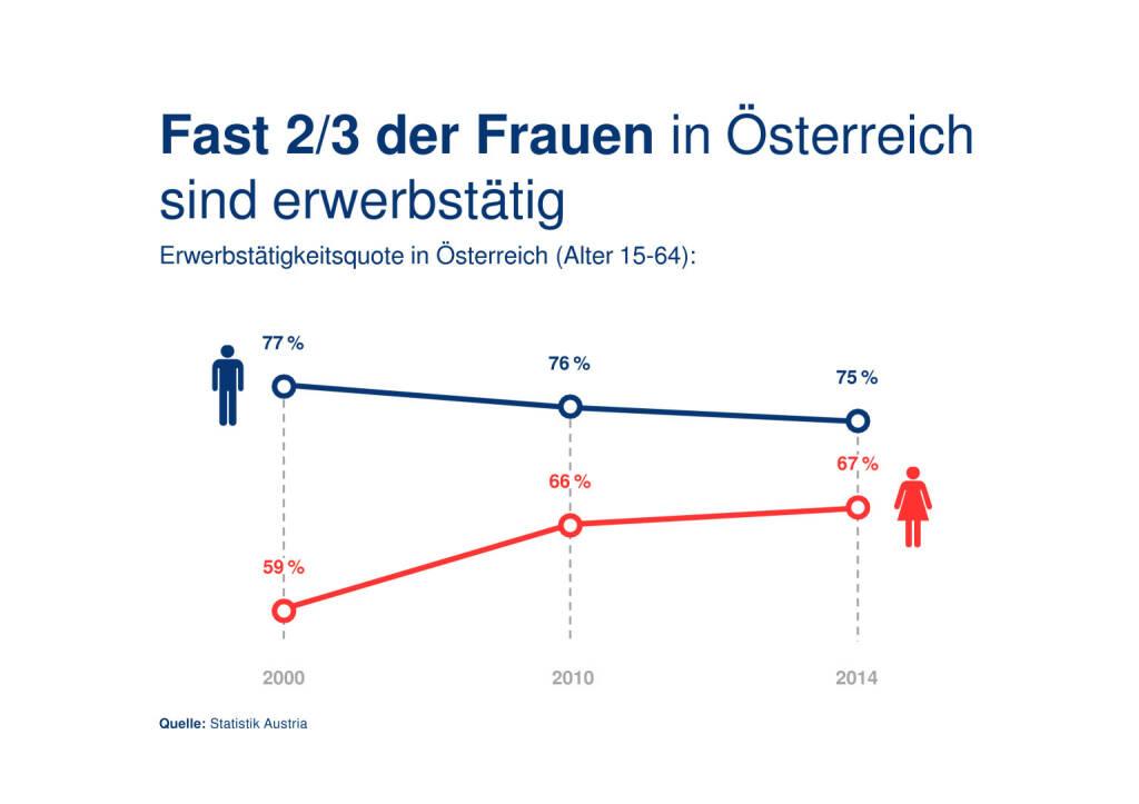 Erste Bank: Präsentation Weltfrauentag, Seite 3/21, komplettes Dokument unter http://boerse-social.com/static/uploads/file_743_erste_bank_prasentation_weltfrauentag.pdf (07.03.2016)