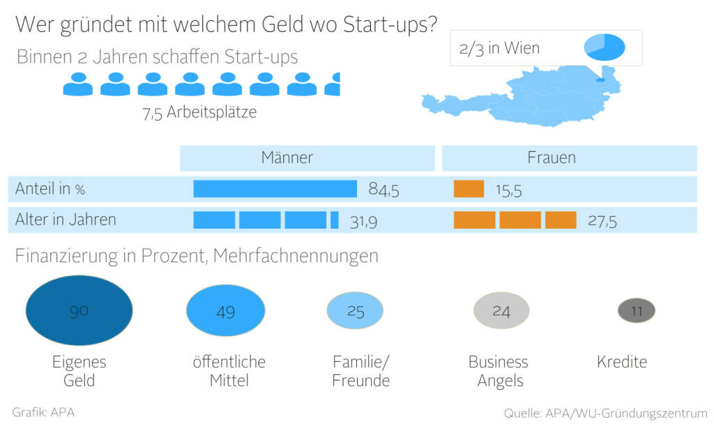 Wer gründet mit welchem Geld wo Start-ups?  (Grafik von http://www.nzz.at, Input WU-Gründungszentrums, APA) (08.03.2016)