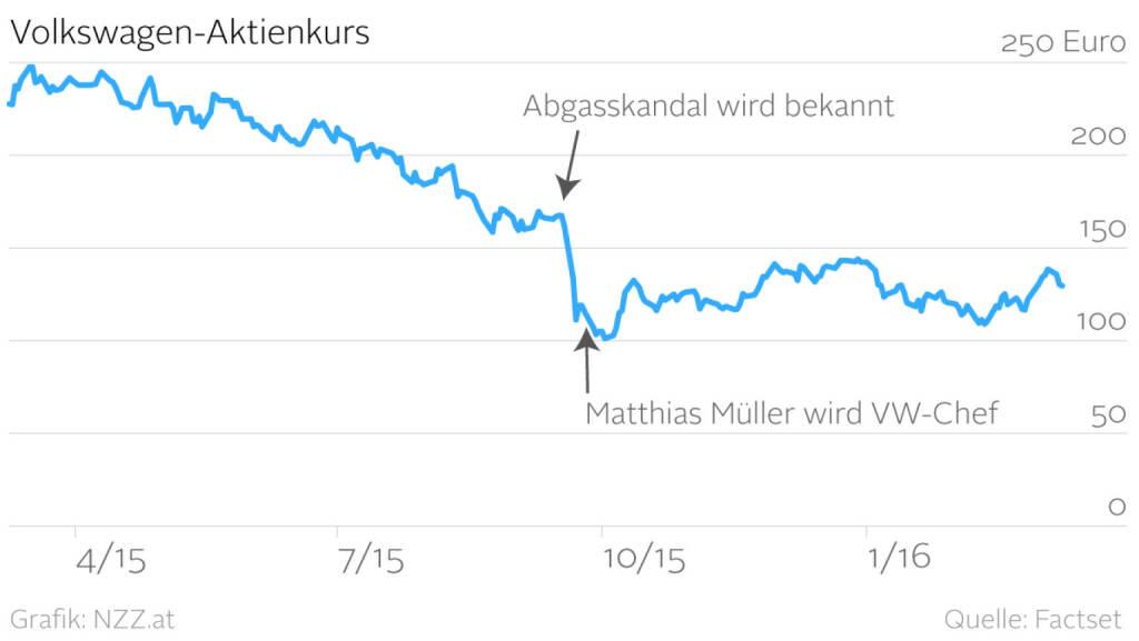VW-Aktienkurs. Alles Müller, oder was? (Grafik von http://www.nzz.at) (10.03.2016)