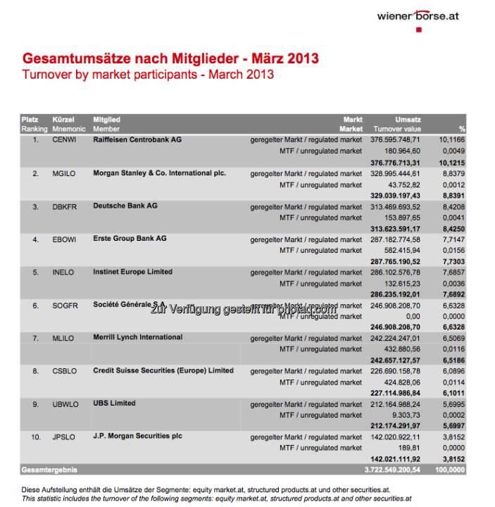 RCB im März die Umsatz-Nr. 1 unter den Börse Wien Handelsmitgliedern (c) Wiener Börse