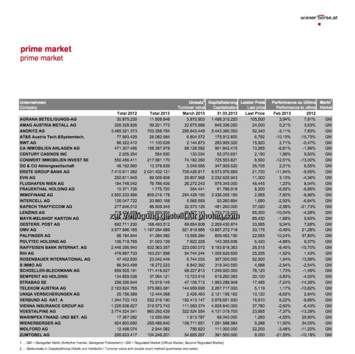Die Q1/2013-Volumina vs. Gesamtumsatz 2012 an der Wiener Börse (c) Wiener Börse