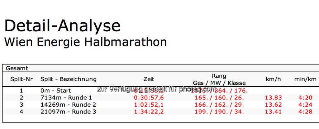 1:34,22 lt. Pentek auf den Halbmarathon (13.03.2016)