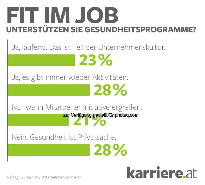 """Grafik """"Fit im Job - unterstützen sie Gesundheitsprogramme"""" : karriere.at Umfrage: Gesundheit ist Privatsache – in den meisten Unternehmen leider Realität : Fotocredit: karriere.at/Ecker"""