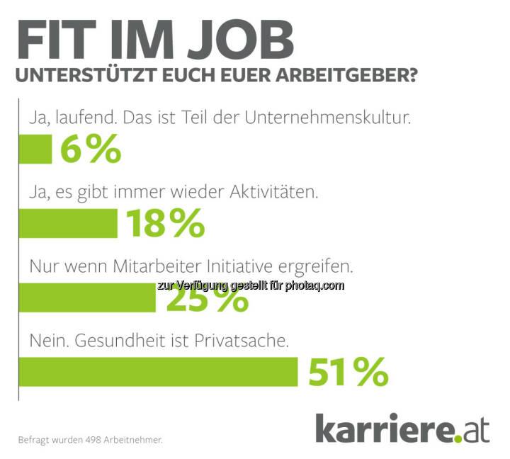 """Grafik """"Fit im Job - unterstützt euch euer Arbeitgeber"""" : karriere.at Umfrage: Gesundheit ist Privatsache – in den meisten Unternehmen leider Realität : Fotocredit: karriere.at/Ecker"""