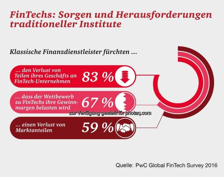 Grafik FinTechs: Sorgen und Herausforderungen traditioneller Institute : Fotocredit: PwC