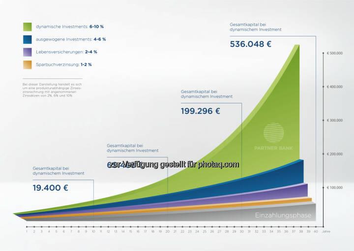 Lohnsteuerersparnis finanziert Pensionsvorsorge : Planrechnung zur Ansparung für die Pension mit verschiedenen Finanzinstrumenten : Fotocredit: Partner Bank AG/Altendorfer